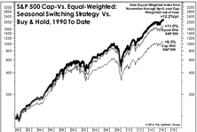 How To Beat The S&P 500 With The S&P 500