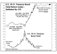 Real Bond Returns: Set To Flatline?