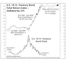 Real Bond Returns: Set To Flatline?