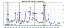 "Risk Aversion Index: Stayed On ""Lower Risk"" Signal"