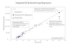 Crude Oil Regression Analysis