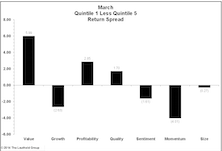 Quantitative Strategies: Factor Performance Reverses