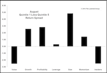 Month In Review: The Quality Trade Returns