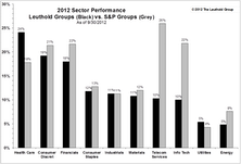 Market Dynamics: 2012 Sector Performance; Leverage Pays