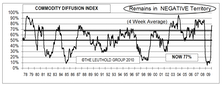 Leuthold Commodity Diffusion Index Remains Negative