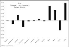 Market Value Impacting Returns