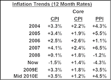Mild Deflation Short Term… Mild Inflation Next Twelve Months