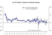 Inflation-No Impact On Policy Decisions