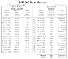 The Beginning Of The End.....Yes, We're Talking About The Bear Market