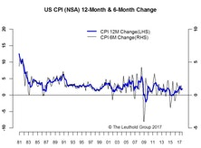 Inflation-First Upside Surprise In Six Months