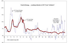 """Fed Should Be Watching Food And Energy, Not """"Core"""" Inflation"""