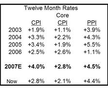 Still On Target For +4% CPI At Year End