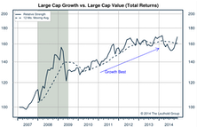 Growth/Value/Cyclicals