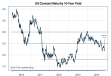 U.S. 10-Year - All About Inflation
