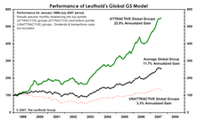 Leuthold Global Groups: Forgetting About Borders