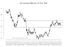 10-Year Yield: More Downside