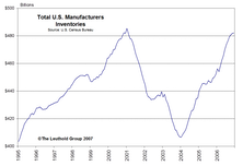 Are Current Inventory Levels Cause For Concern?