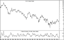 Expectations For Bonds Still Too High