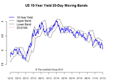 U.S. Interest Rates And Credits—Expect The Unexpected