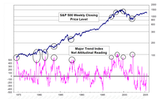 What Does Market Sentiment Look Like?