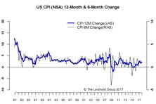 Inflation-As Flat As The Yield Curve