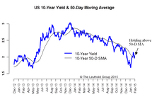 U.S. 10-Year: Looking For A Follow-Through