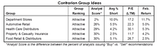 Our Most Contrarian Group Ideas