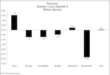 Factor Performance: Most Factors Reverse Course