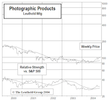 """Adding Photographic Products To Select Industries """"Small Group"""" Holdings"""