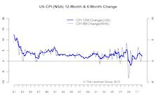 Near Term Inflation Presures Receding
