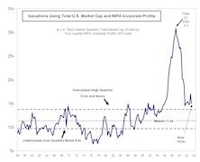 U.S. Market Overvalued, Not Undervalued, Relative To NIPA Profits