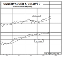 "Developing An Affinity For ""Undervalued & Unloved"" - New Select Industries Holding"