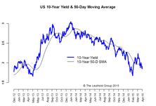U.S. 10-Year: Many Reasons To Be Patient