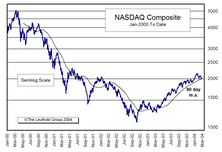 Is The NASDAQ Recovery Over?