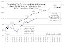 Tracking The Market Recovery