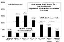 "Deflation: Not Likely, But, ""What If?"""