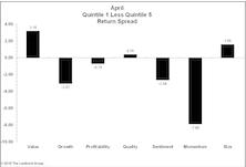 Factor Performance: Bounce In Oil Drives Momentum Reversal
