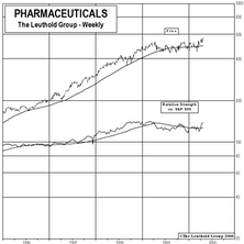 New Select Industries Group Holding...Adding Pharmaceuticals And Deactivating Biotech
