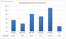 The Role Of Commodities In A Multi-Asset Class Portfolio