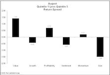 Oil Impacting Factor Performance