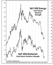 Surveying The Commodity Carnage