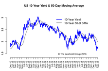 New Bond Market Record: G5 10-Year Average Hit All-Time Low