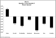Factor Performance Reverses