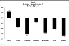 Factors Continue To Underperform