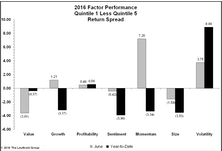June And First Half Factor Performance and The Brexit Impact