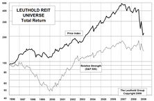 REITs Beginning To Look Interesting