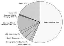 Core & Global Asset Allocation Portfolios