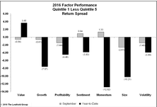 September Factor Performance