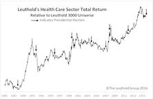 Do Health Care Stocks & Elections Mix?