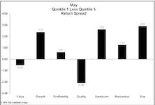 Momentum & Growth Factors Regain Footing